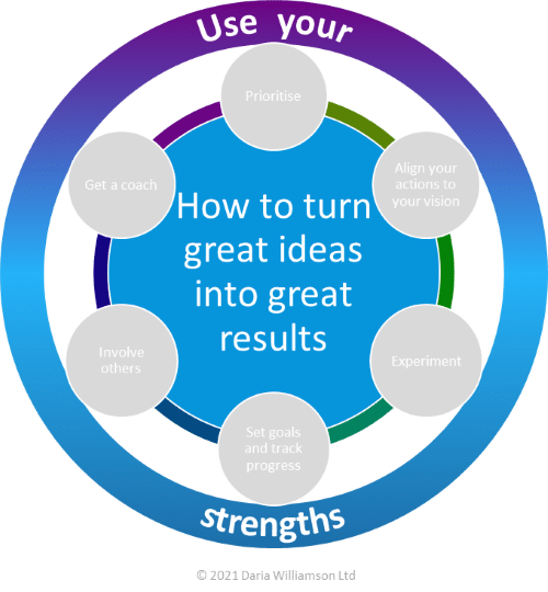 Graphic. Centre blue circle 'How to turn great ideas into great results'. Large multi-coloured outer circle labelled 'Use your strengths'.