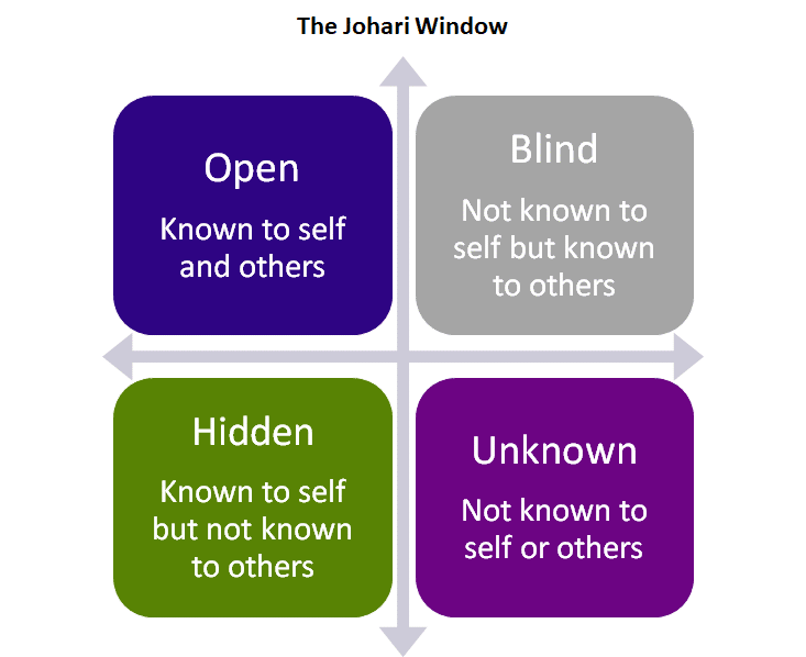 Graphic of the Johari window, with four quadrants: Open (khown to self and others), Hidden (known to self but not others) Unknown (not known to self or others) and Blind (not know to self but known to others)