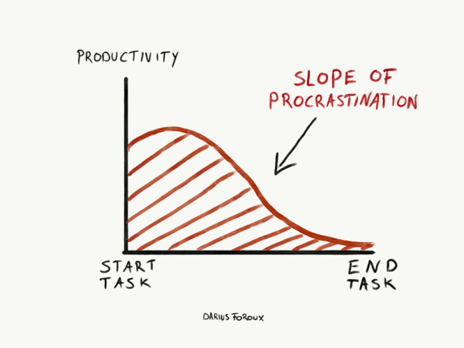 drawing of the slope of procrastination