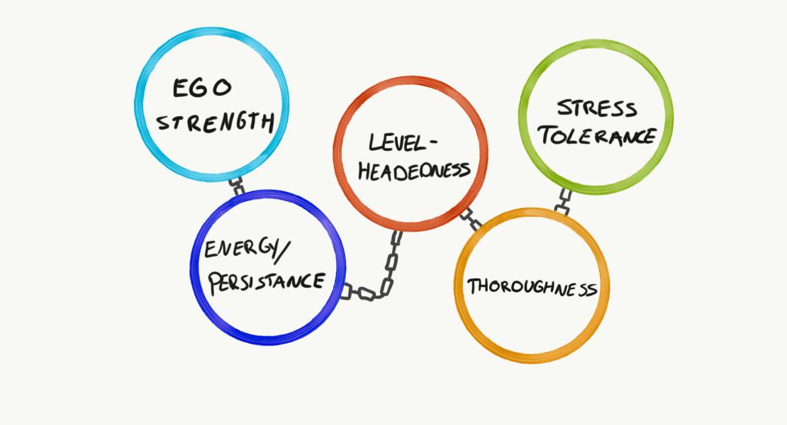 mental toughness traits