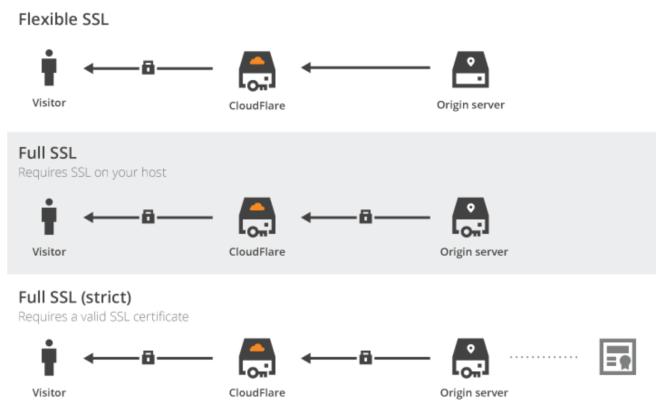 Certyfikat SSL różnica