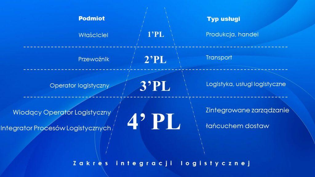 Firma transportowa, firma spedycyjna, operator logistyczny