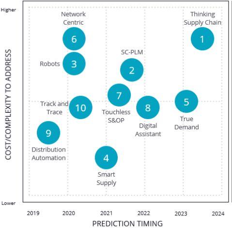 Trendy w logistyce, ciekawe technologie w logistyce
