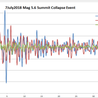 July 7, 2018 Summit Collapse Earthquake