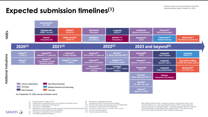 Sanofi India - Expected Submission Timelines