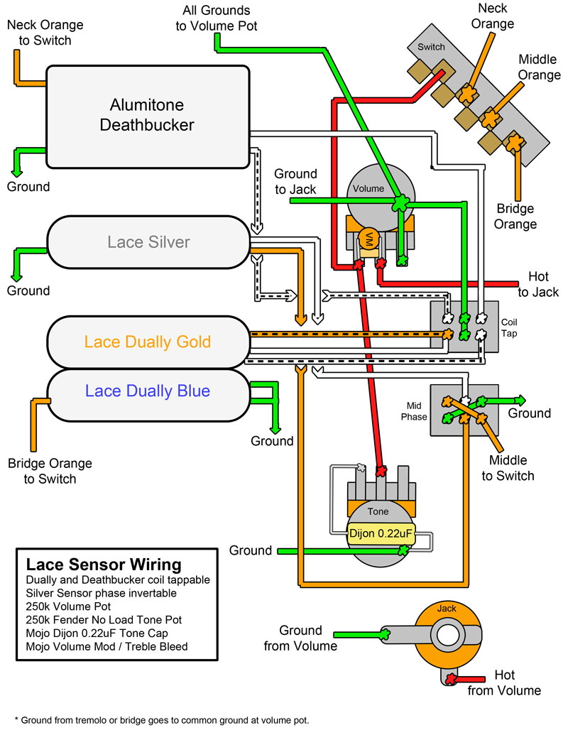 Lace Pickup Wiring Diagram Libraries Diagrams Further 3 Way Switch Together With Alumitone Humbucker Third Levellace Sensor