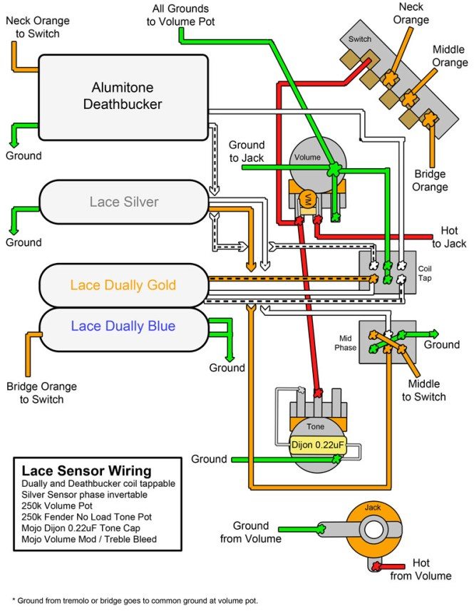 wiring diagrams nashville telecaster the wiring diagram lace sensor wiring diagram telecaster nodasystech wiring diagram