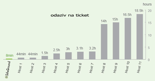 Odaziv na ticket