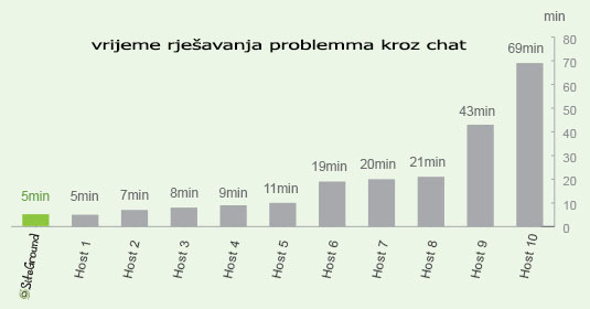 Rješavanje problema kroz chat