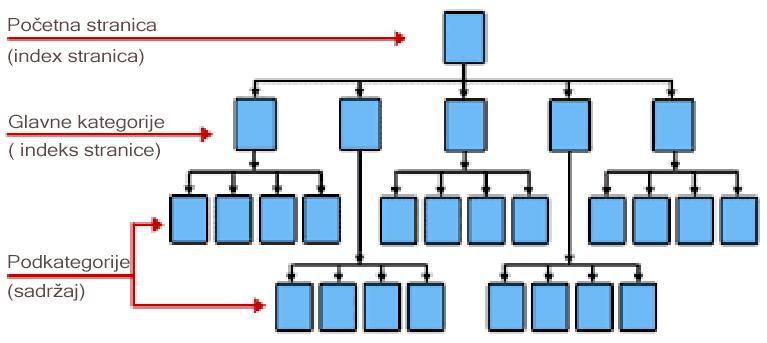 Struktura web stranice