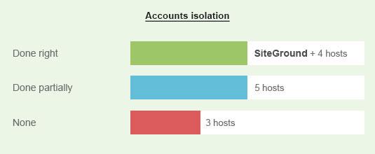 Izolacija shared hosting paketa