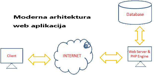 moderna_arhitektura_web_aplikacijal