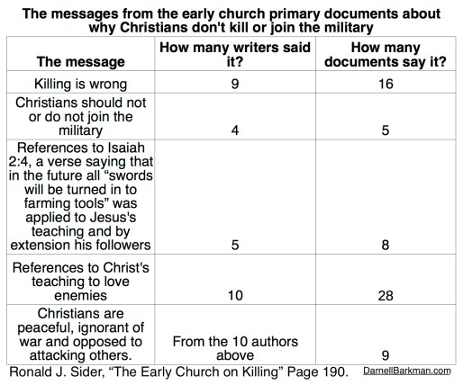 Chart = the early church on killing