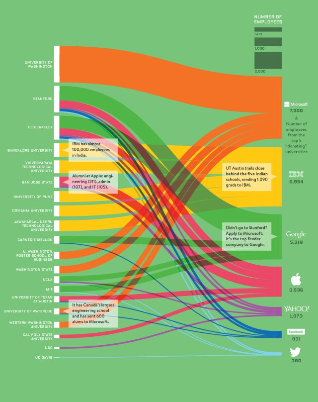 Mapping Flows from Universities to Employers