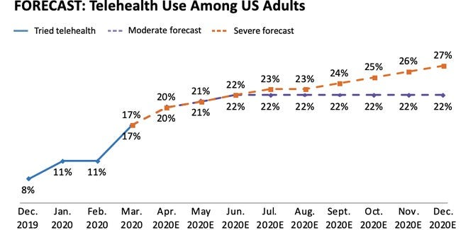 US providers predict that virtual visits will drop off next year