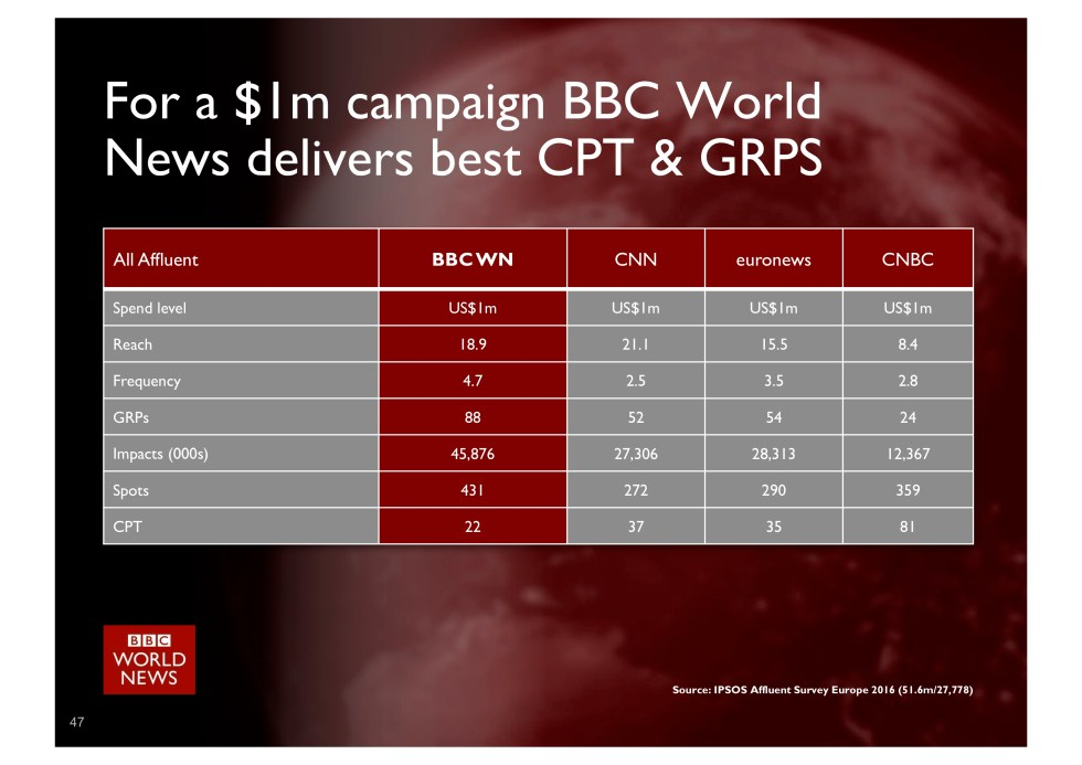 BBC World News - 1 mln Contract comparison-1.jpg