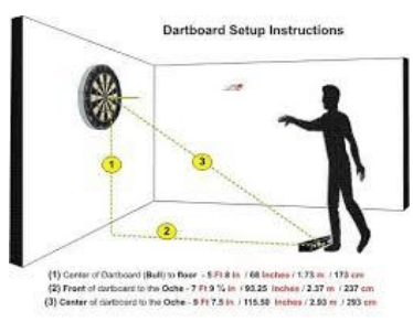 The Perfect Distance For Throwing a Dart