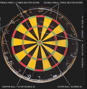 25 Dart Board Games played around the world