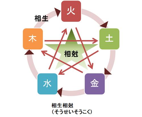 東洋医学の五行説