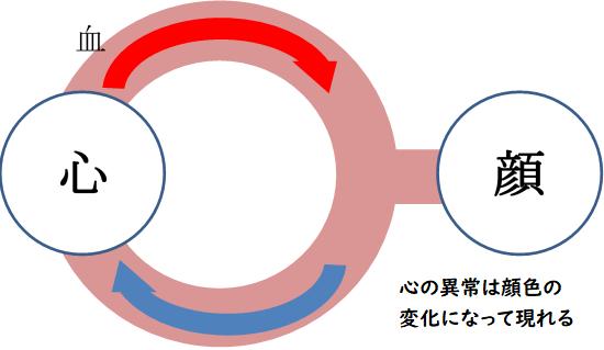 心の異常が顔色に表れる図