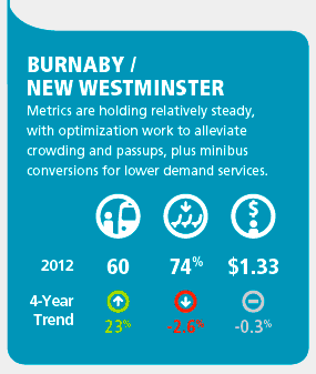 Burnaby and New West's fare in the most recent TransLink bus performance review. Values from left to right: revenue boardings per hour, capacity utiization, cost per boarding. [CLICK IMAGE] for full performance stats of all regional areas
