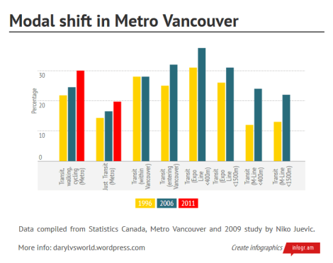 Modal shift in Vancouver - data compiled from Statistics Canada, Metro Vancouver and 2009 study by Niko Juevic