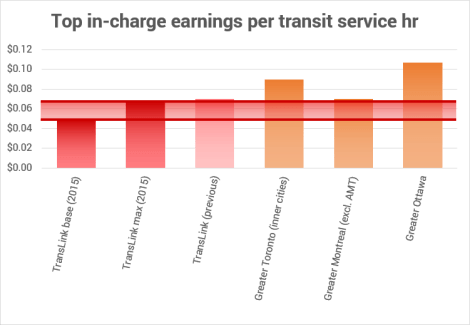 Top in-charge earnings per revenue hour of transit service 2015 NEW