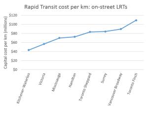 Percentage on-street LRTs