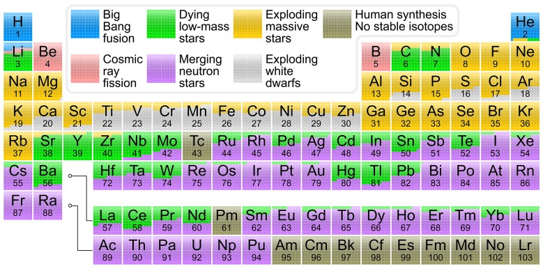 What creates the elements in the Periodic Table