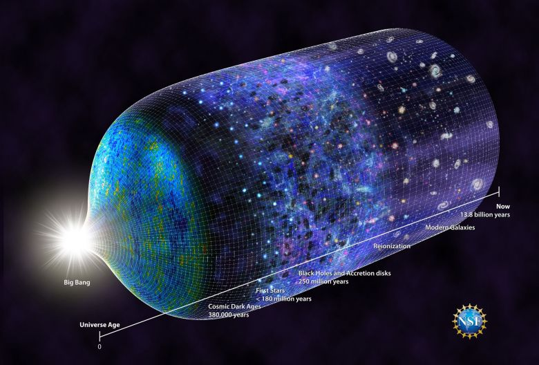The history of the universe beginning with the Big Bang