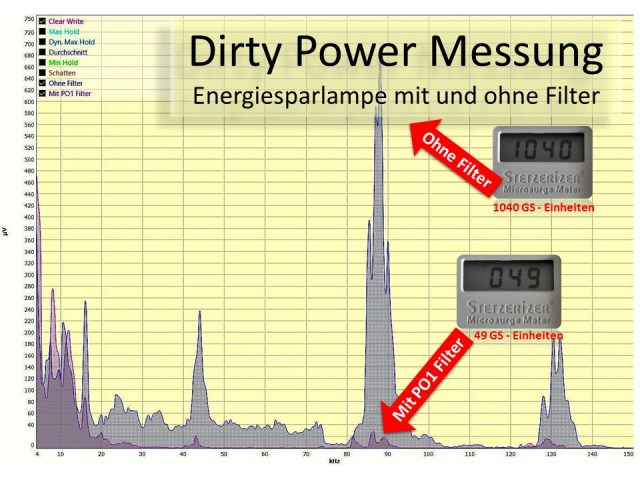 Dirty Power Messung mit und ohne Power Optimizer 1 Filter.