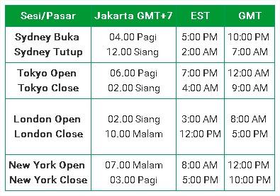 Pasar Forex Buka dan Tutup Jam Berapa di Indonesia?
