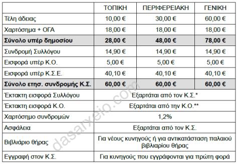 analusi_kostous_adeias1