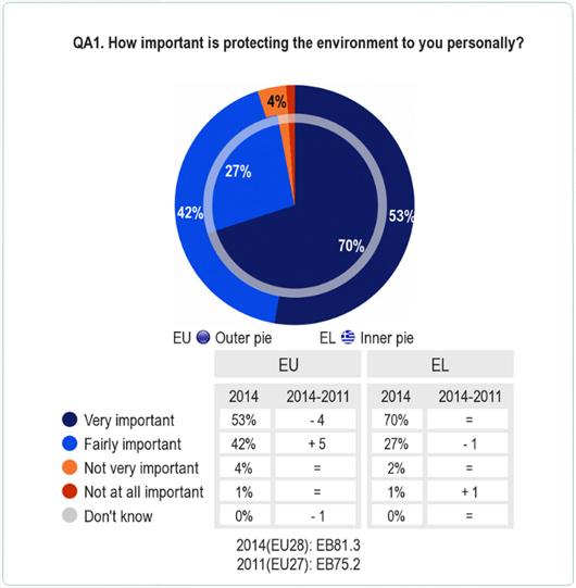Το 97% των Ελλήνων και το 95% του συνόλου των ερωτηθέντων στην ΕΕ δηλώνουν ότι η προστασία του περιβάλλοντος είναι σημαντική.