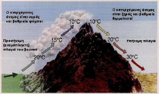Εικόνα 2: Η ύπαρξη ενός ορεινού όγκου κάθετου στην κατεύθυνση των επικρατούντων ανέμων μιας περιοχής, συμβάλλει στη δημιουργία και εκδήλωση ισχυρών βροχοπτώσεων στις ανεμόπληκτες πλαγιές του και λιγότερων στις υπήνεμες πλαγιές του. Ένα τέτοια παράδειγμα είναι η οροσειρά Πάρνηθα - Κιθαιρώνας - Ελικώνας, στην οποία οφείλονται οι βροχές, τα χιόνια και οι ομίχλες στη Μαλακάσα.