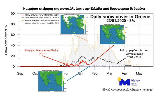 Εικόνα 2. Η ημερήσια πορεία της χιονοκάλυψης επί τοις 100 της έκτασης της Ελλάδας τον φετινό χειμώνα (κόκκινη καμπύλη), ο μέσος όρος 15 ετών (μαύρη καμπύλη) και οι μέγιστες (πορτοκαλί καμπύλη) - ελάχιστες τιμές (μπλε καμπύλη), όπως εκτιμήθηκαν από δορυφορικές μετρήσεις την περίοδο 2005 - 2020.
