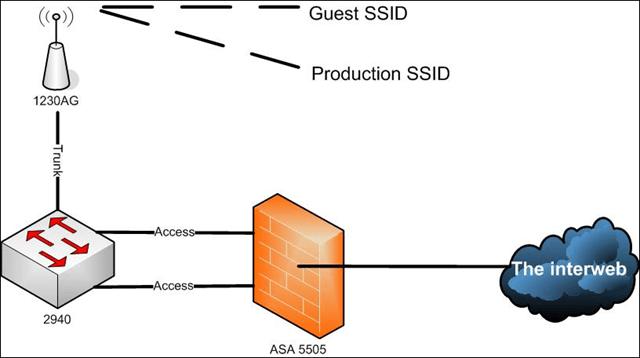 ASA 5505 Guest Wireless – Base License – Das Blinken Lichten
