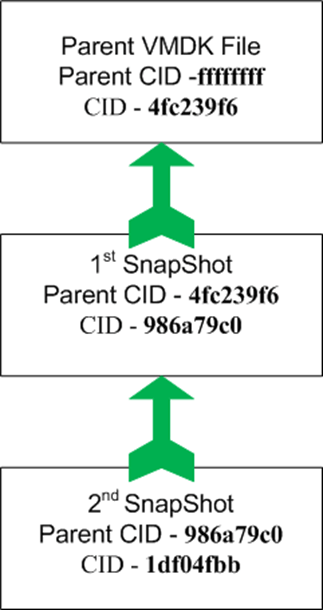 VMWare VMX files, snapshots, and VMDKs – The parent virtual
