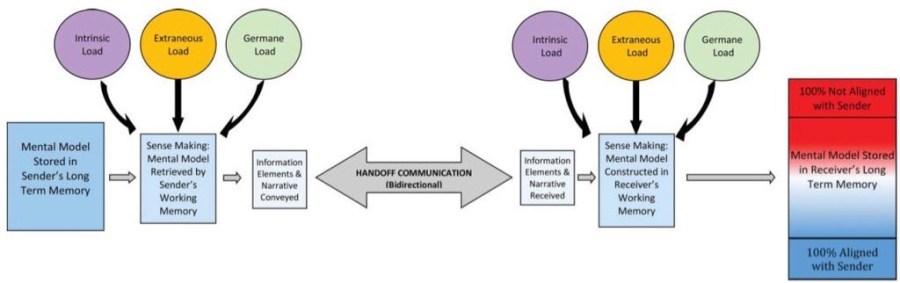cognitive load model