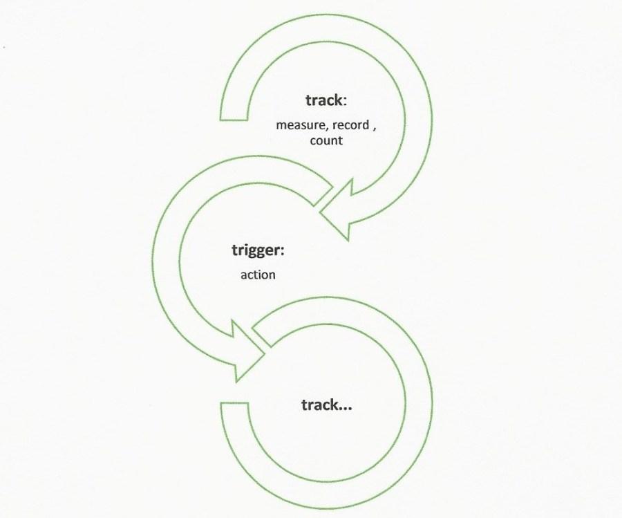 NEWS track and trigger EN