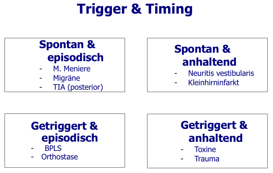 trigger und timing