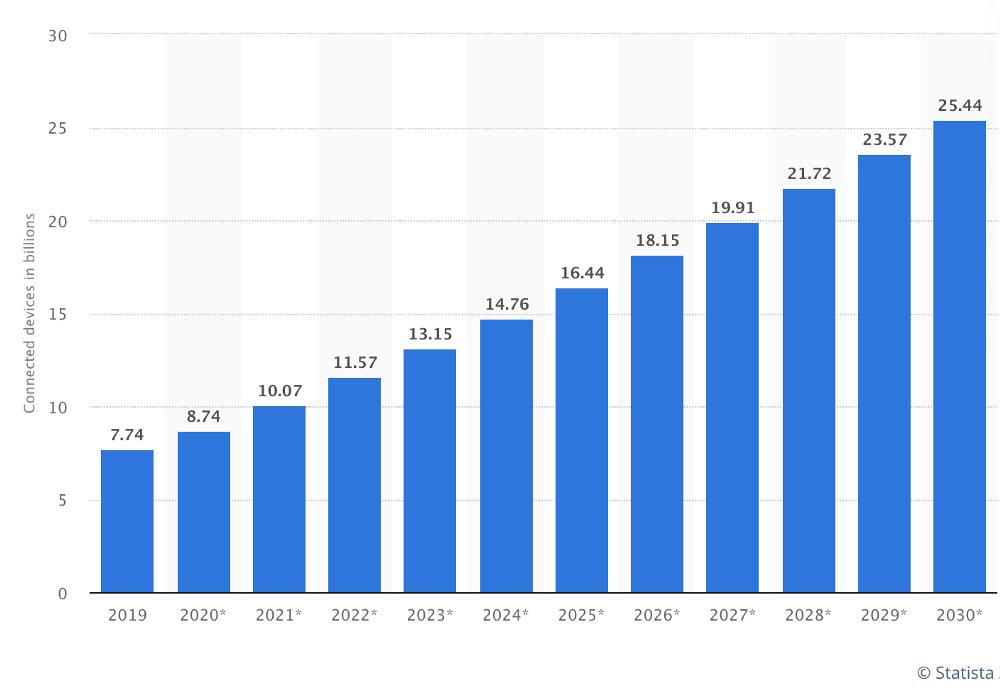 dash energy - graph