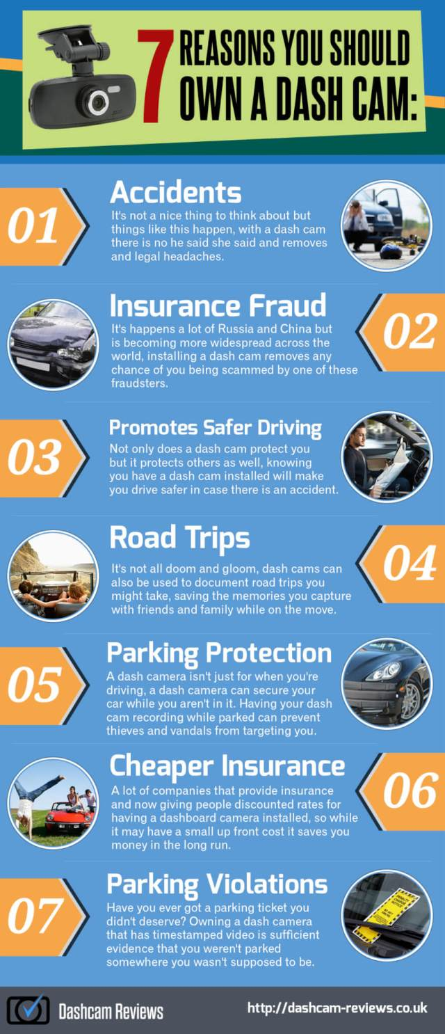 Top 7 reasons you should own a dash cam: accidents, insurance fraud, promotes safer driving, road trips, parking protection, cheaper insurance, parking violations