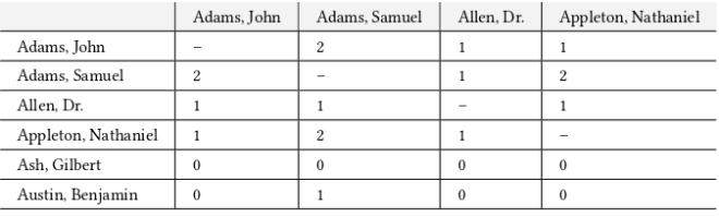 Tab. 2 Personen-gegenüber-Personen-Matrix