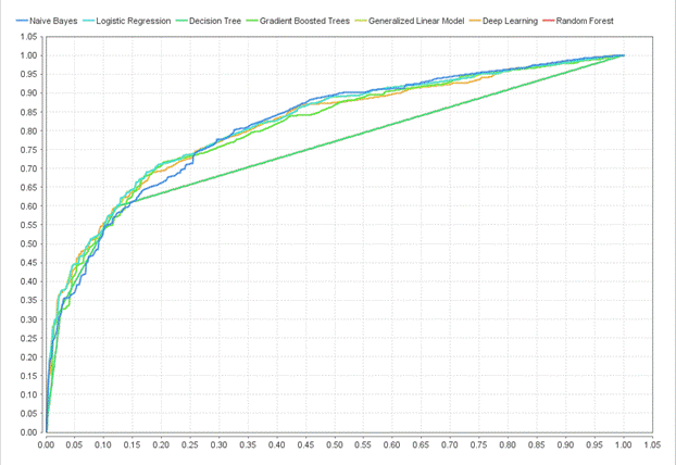 RapidMiner_ROC_Compared