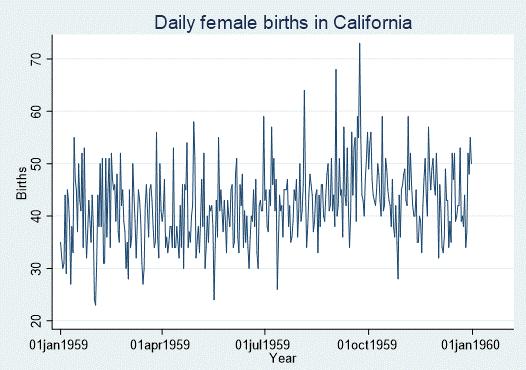 Cali_daily_birth_Slide3