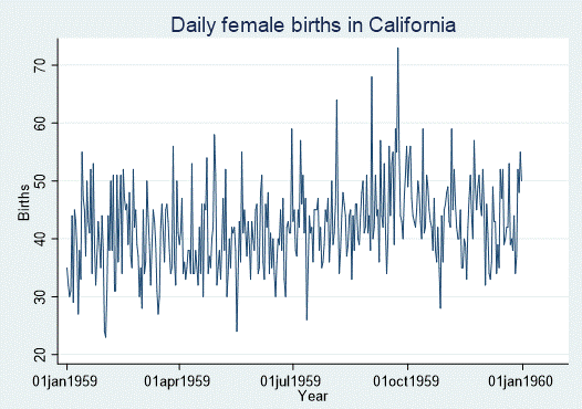 Cali_daily_birth_Slide3