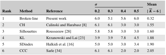 Table showing results from paper.