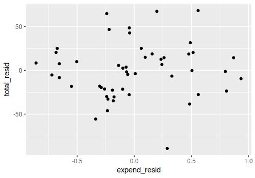 Partial regression plot in R.