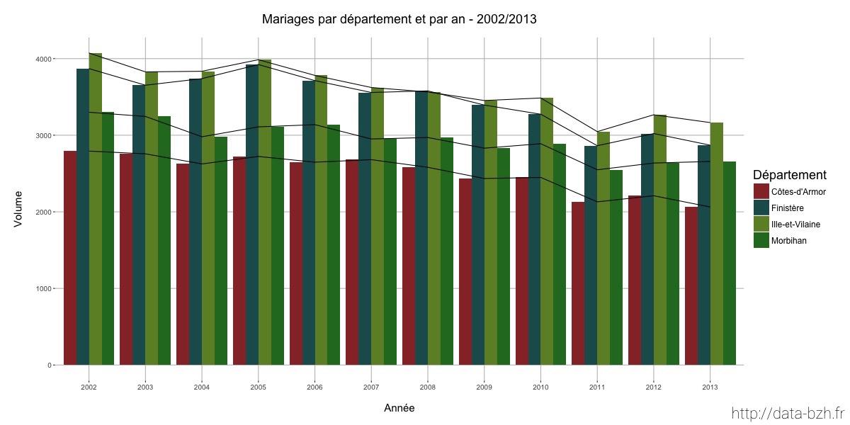 Mariages en bretagne par départements et par an